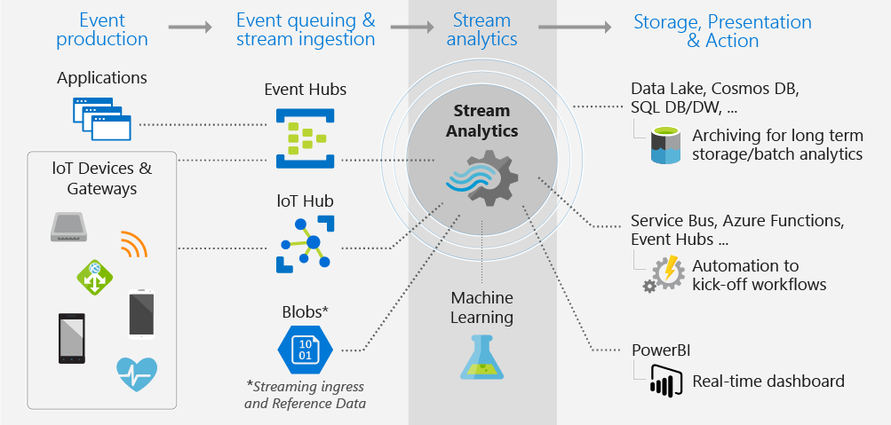 Best Practices and Architectures for Real Time Data